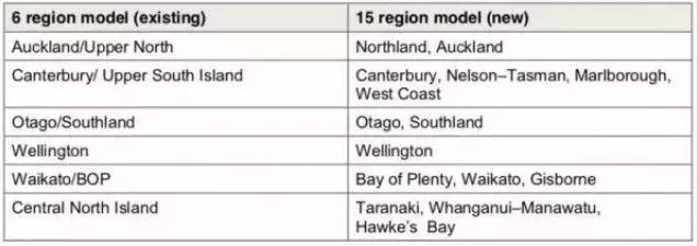 新西兰移民政策重大调整,看看都有哪些利好!